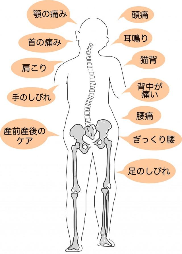 背骨が歪みで、出た影響